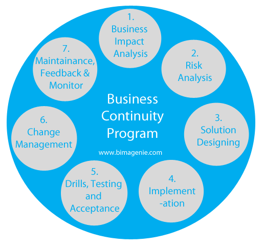 Business continuity plan pdf