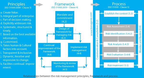 Enterprise Risk – Business Risk Management Plan Template